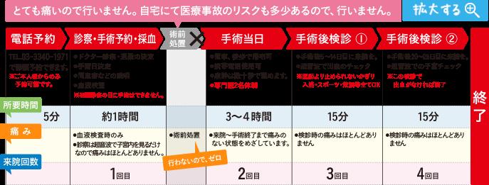 中絶手術予約~終了までの流れ - cyuzetsu.jp