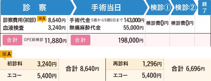 中絶手術にかかる費用で比較|中絶可能な東京のク …